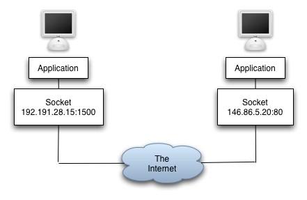 Socket Programming Delphi (Part 1)